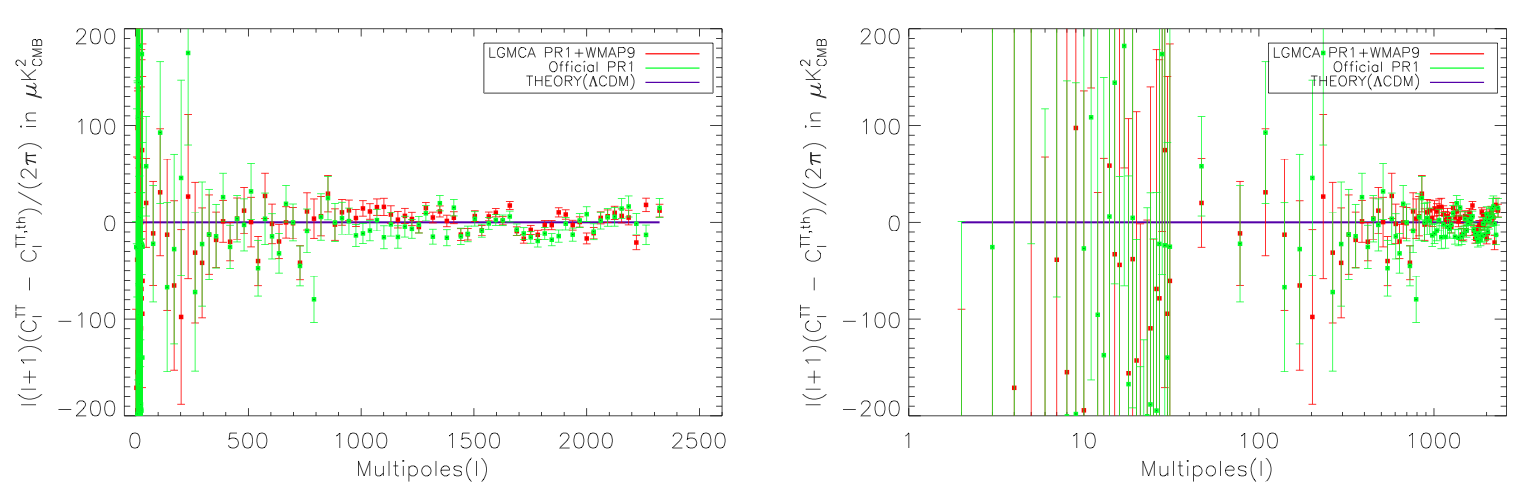 Left, difference between the power spectrum estimated from the WPR1 LGMCA map (red) (resp. official PR1 power spectrum (green)) and the Planck-only best-fit provided by the Planck consortium. Right, difference between the estimated and theoretical power spectra in logarithmic scale. Error bars are set to 1 sigma.