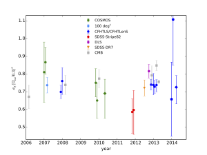 Mean and 68% error bars for the parameter  $\sigma_8 (\Omega_{\rm m}/0.3)^\alpha$, for various cosmic shear observations, plotted as function of their publication date (first arXiv submission). Data points are second-order statistics (circles), third-order (diamonds), 3D lensing (pentagons), galaxy-galaxy lensing (+ galaxy clustering; triangle), and CMB (squares).