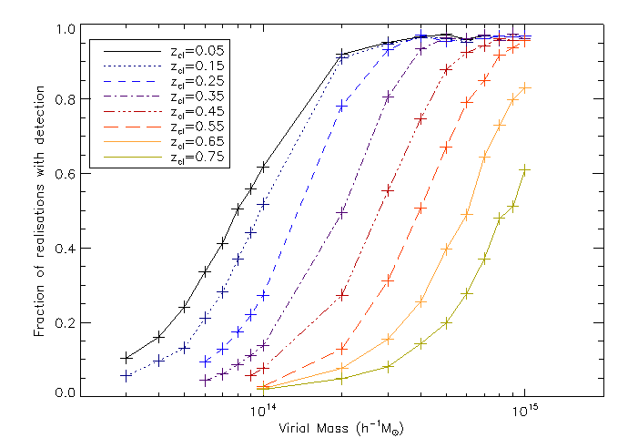 Detection fraction of the clusters as a function of mass for different redshifts.