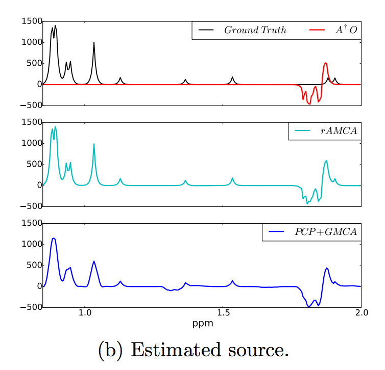 Blind separation of sparse sources in the presence of outliers