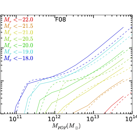 Are the halo occupation predictions consistent with large-scale galaxy clustering?