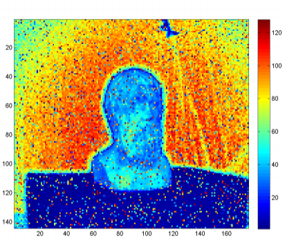 Active Range Imaging via Random Gating