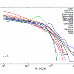 nIFTy cosmology: comparison of galaxy formation models
