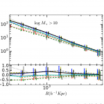 nIFTy Cosmology: the clustering consistency of galaxy formation models