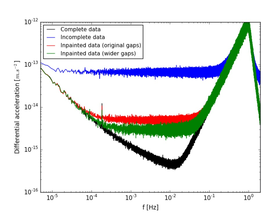 Dealing with missing data: An inpainting application to the MICROSCOPE space mission