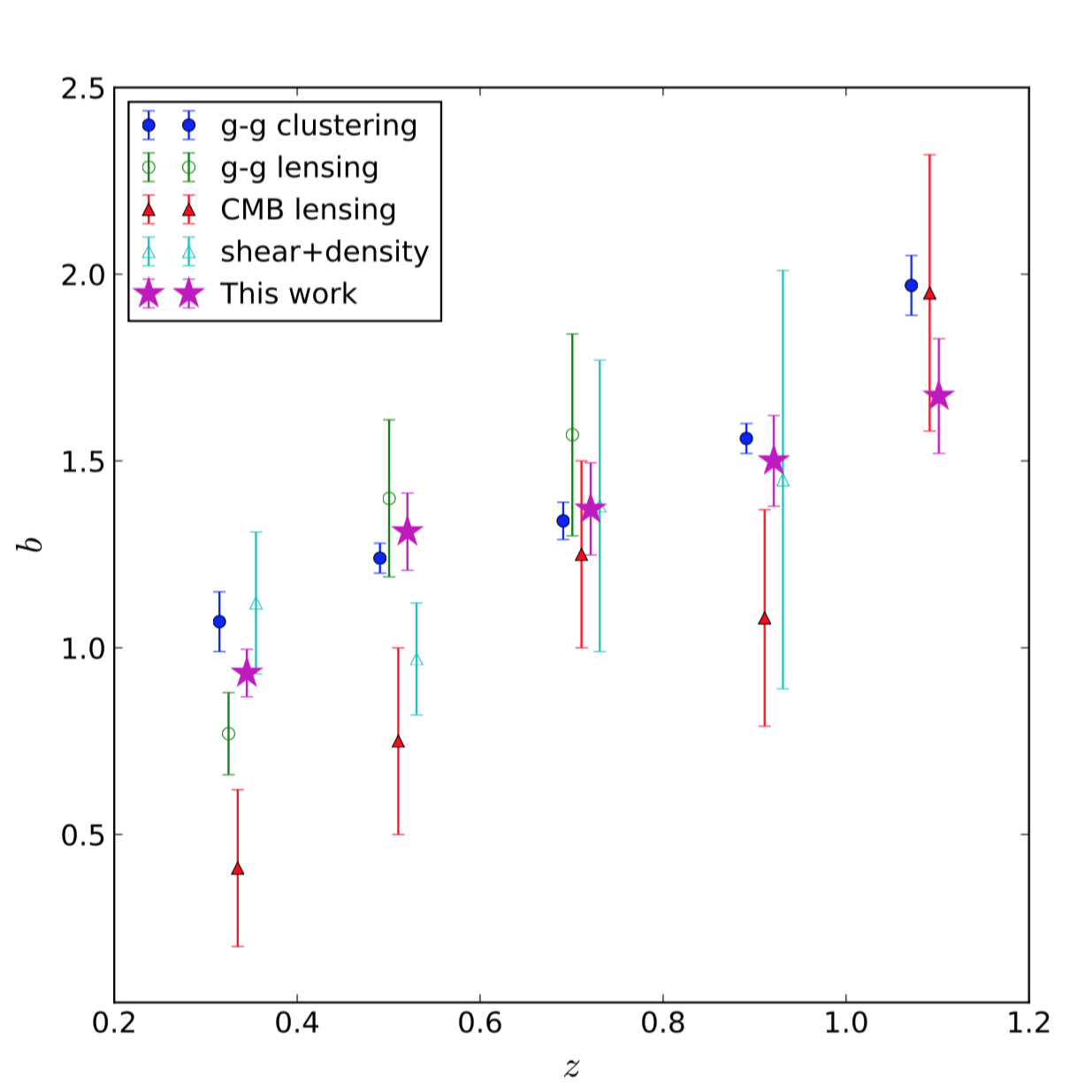 Measuring Linear and Non-linear Galaxy Bias Using Counts-in-Cells in the Dark Energy Survey Science Verification Data