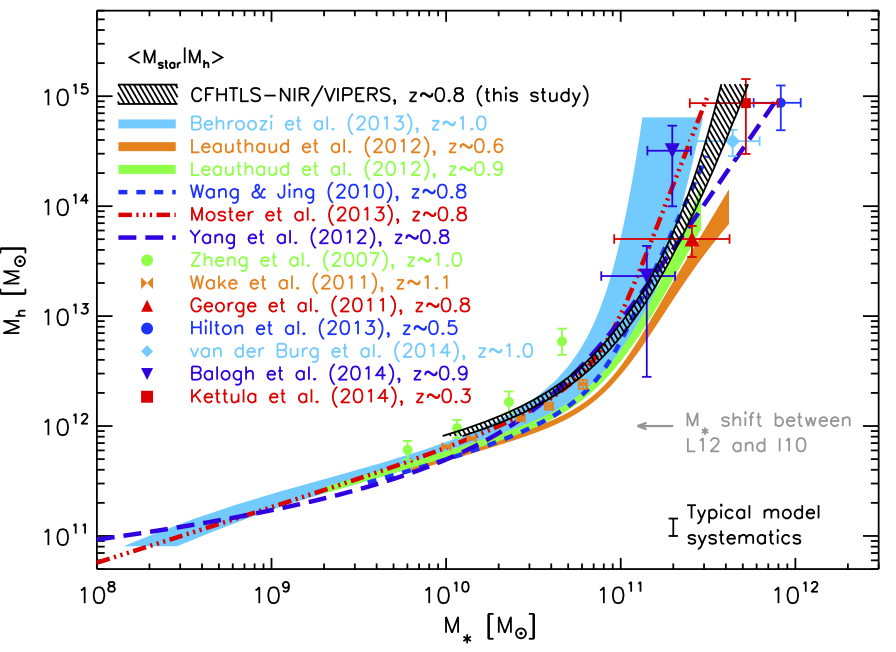 The galaxy-halo connection from a joint lensing, clustering and abundance analysis in the CFHTLenS/VIPERS field