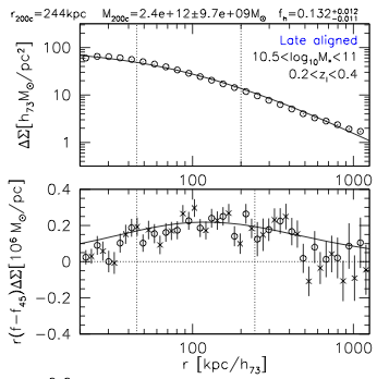 CFHTLenS: weak lensing constraints on the ellipticity of galaxy-scale matter haloes and the galaxy-halo misalignment