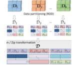 A Distributed Learning Architecture for Scientific Imaging Problems