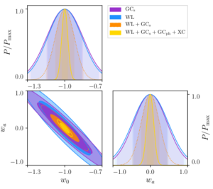 Forecasts for the constraining power of Euclid probes