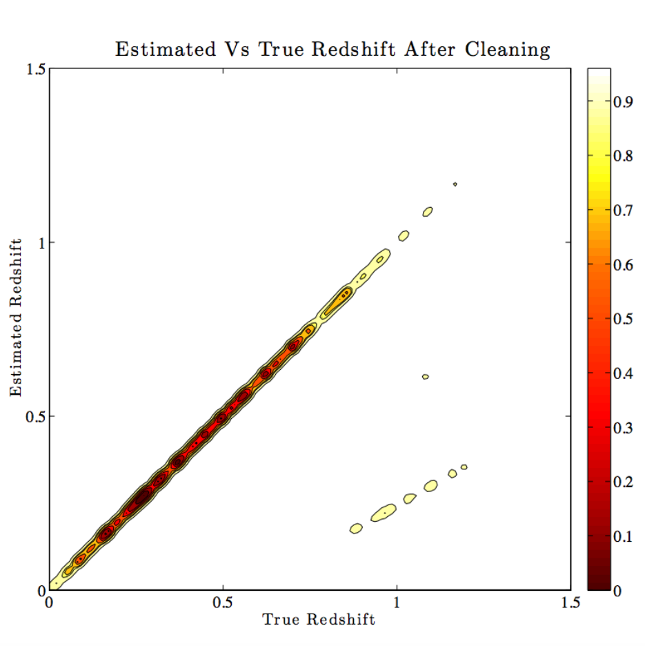 Darth Fader: Using wavelets to obtain accurate redshifts of spectra at very low signal-to-noise