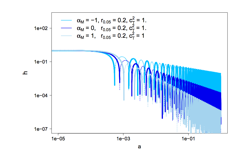 Friction in Gravitational Waves: a test for early-time modified gravity
