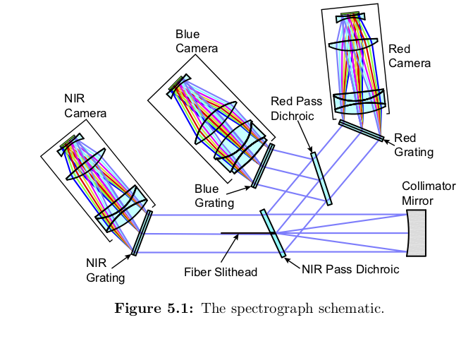 The DESI Experiment Part II: Instrument Design