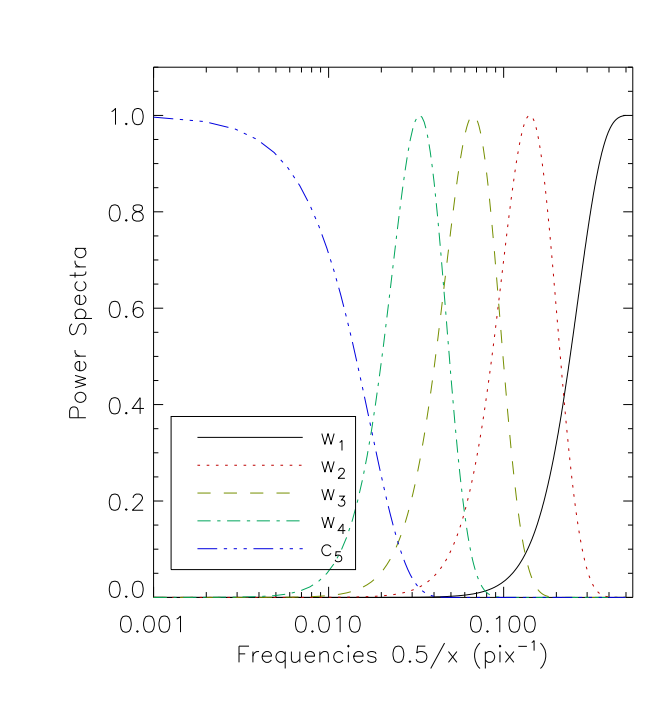 Fast Calculation of the Weak Lensing Aperture Mass Statistic