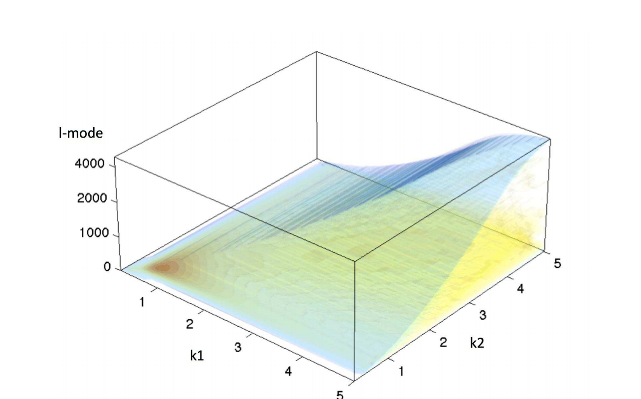 3D Cosmic Shear: Cosmology from CFHTLenS