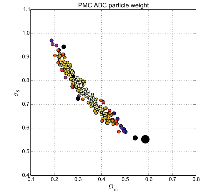 A new model to predict weak-lensing peak counts II. Parameter constraint strategies
