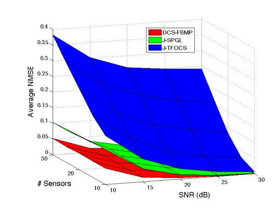 Joint Sparse Signal Ensemble Reconstruction in a WSN Using Decentralized Bayesian Matching Pursuit