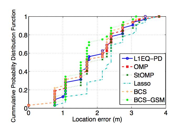 Indoor positioning in Wireless LANS using compressive sensing signal-strength fingerprints
