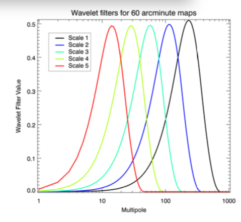 WMAP 9-year CMB estimation using sparsity