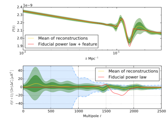 PRISM: Recovery of the primordial spectrum from Planck data
