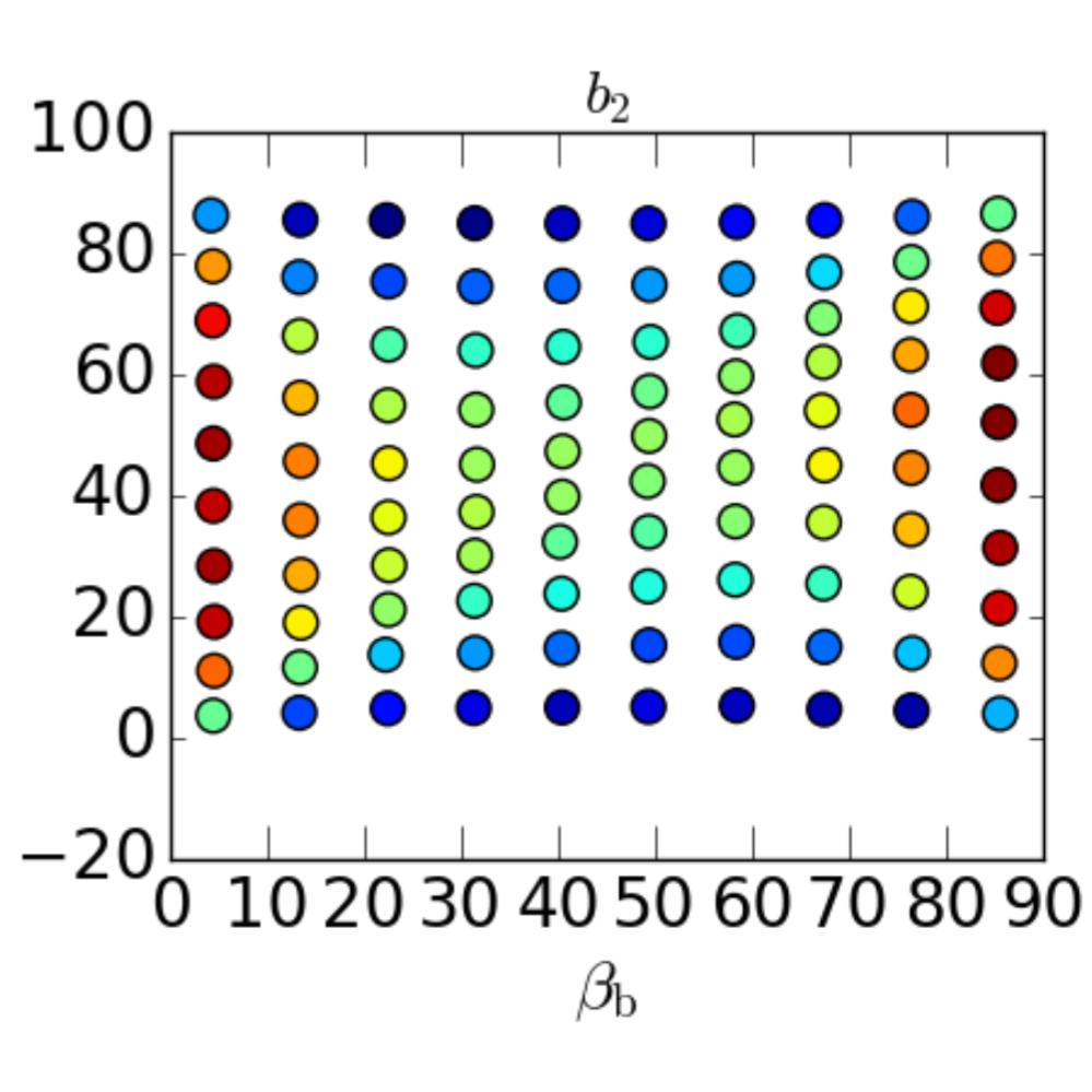 Shear measurement bias: dependencies on methods, simulation parameters and measured parameters