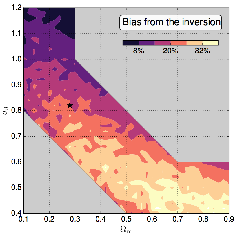 Quantifying systematics from the shear inversion on weak-lensing peak counts