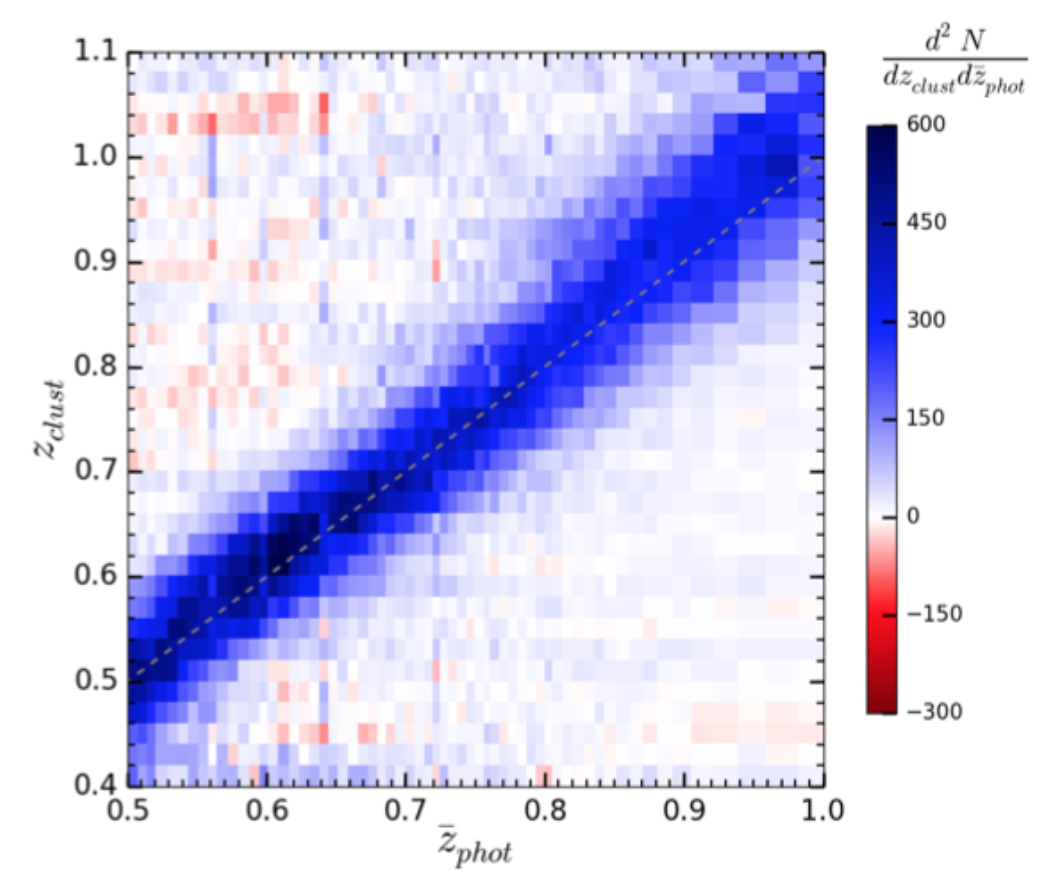 Clustering-based redshift estimation: application to VIPERS/CFHTLS