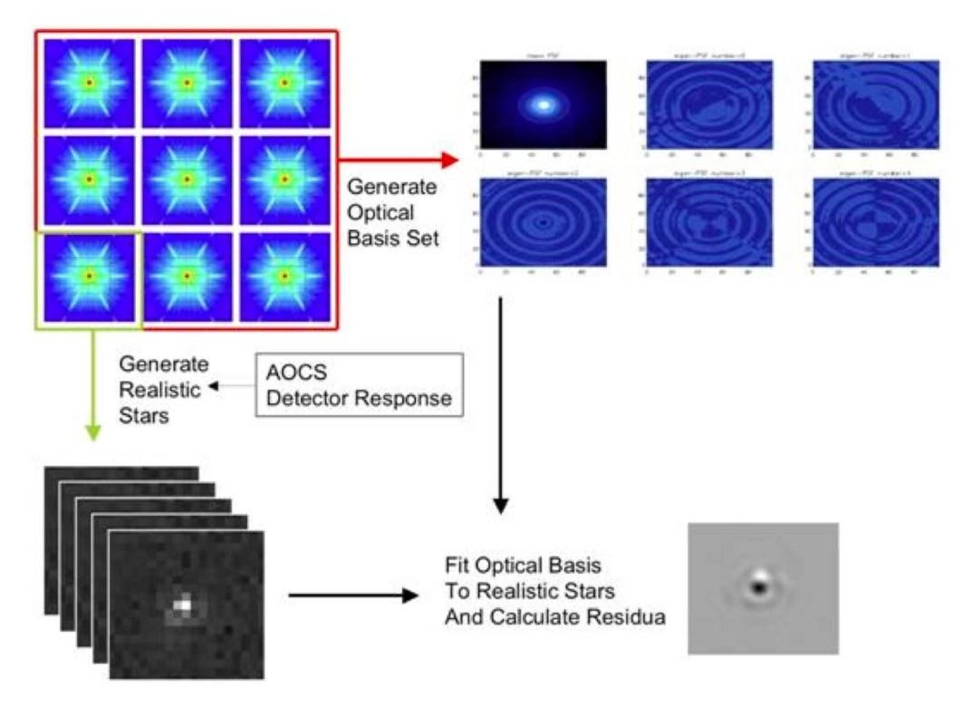 Defining a weak lensing experiment in space
