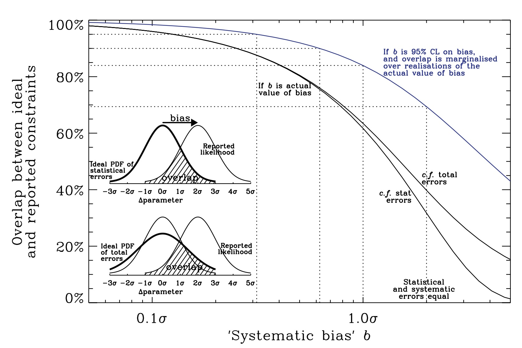Origins of weak lensing systematics, and requirements on future instrumentation (or knowledge of instrumentation)