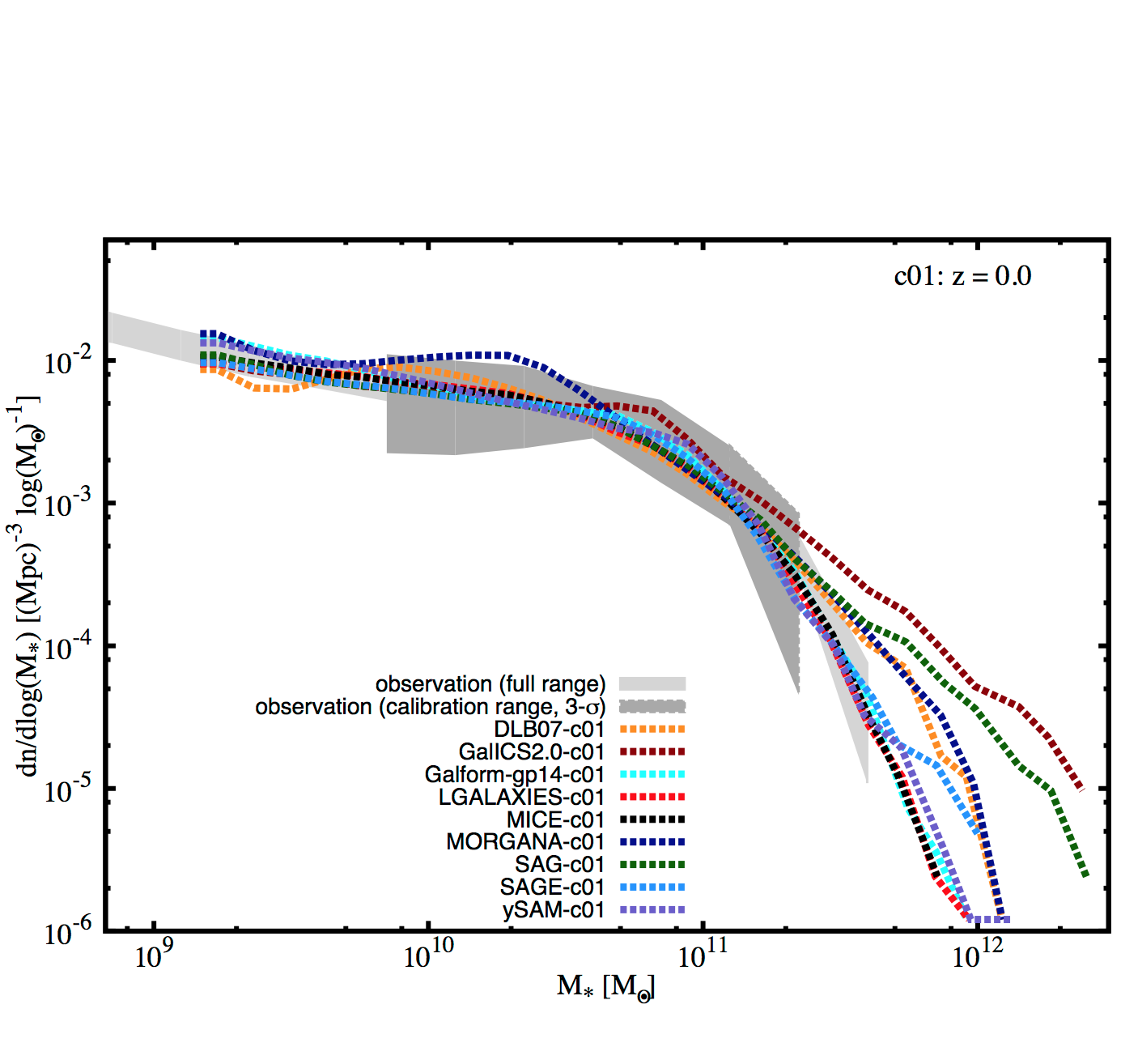Cosmic CARNage I: on the calibration of galaxy formation models