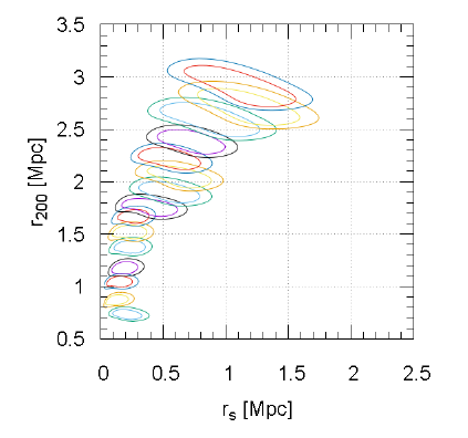Future constraints on the gravitational slip with the mass profiles of galaxy clusters