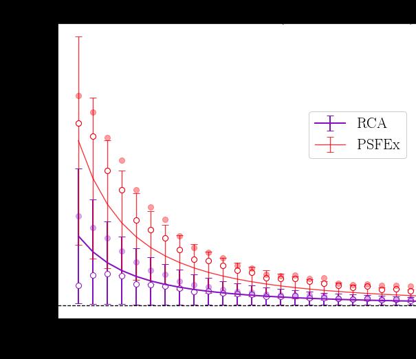 Euclid: Non-parametric point spread function field recovery through interpolation on a Graph Laplacian