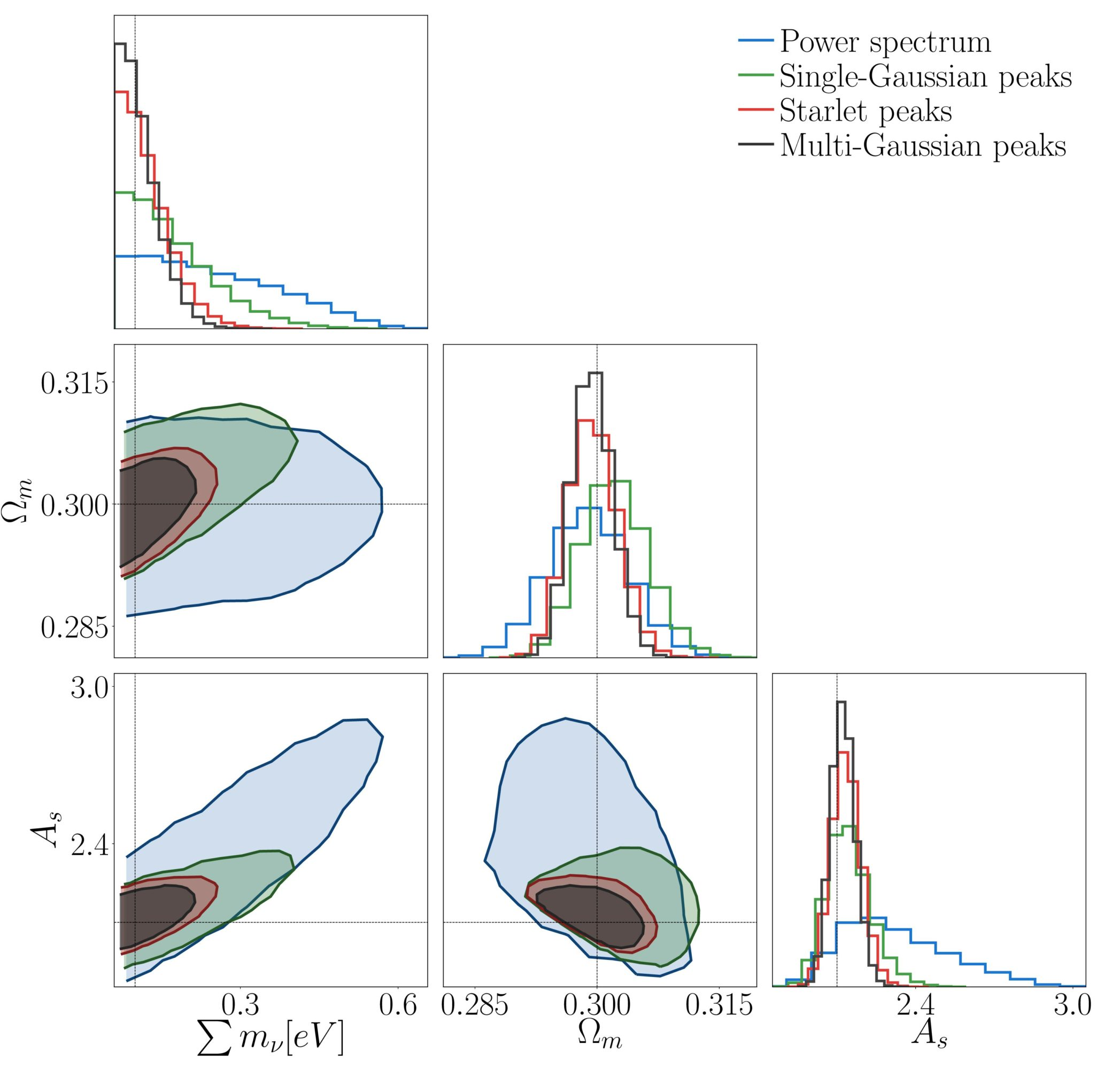 Constraining neutrino masses with weak-lensing multiscale peak counts