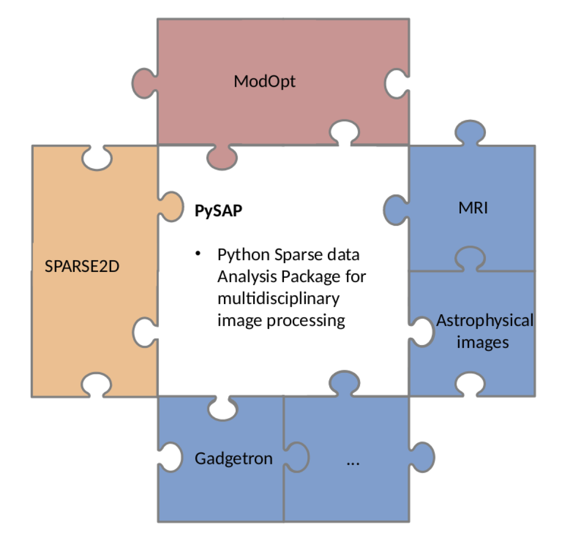 PySAP: Python Sparse Data Analysis Package for Multidisciplinary Image Processing