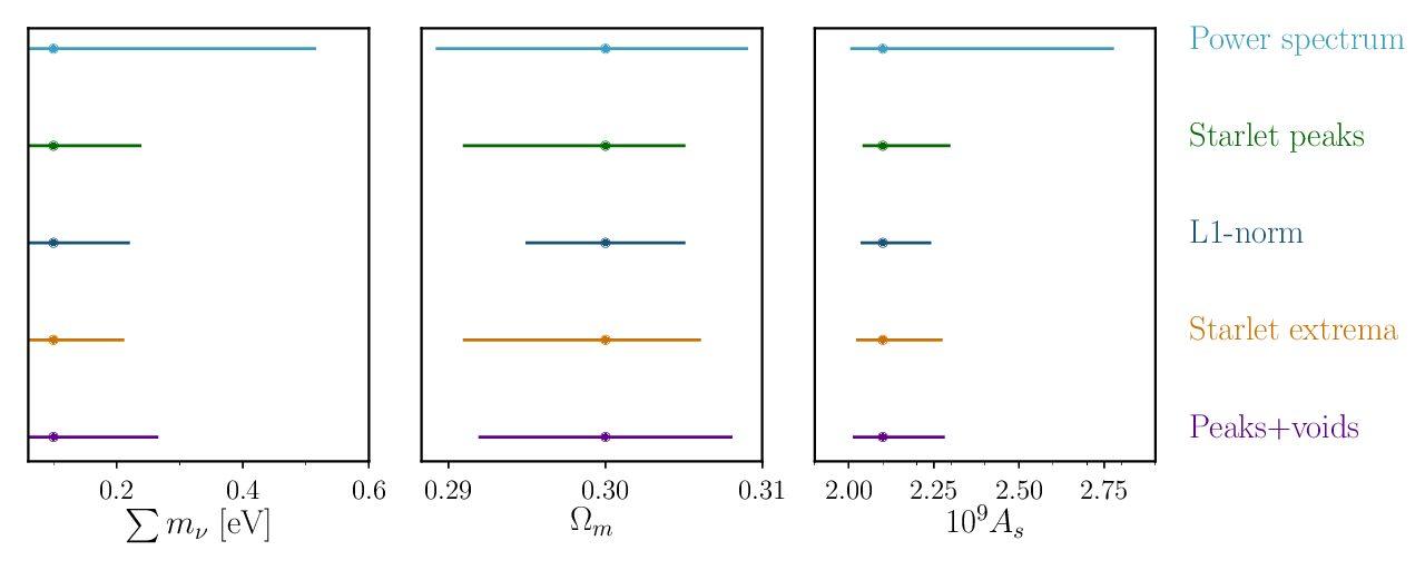 Starlet l1-norm for weak lensing cosmology